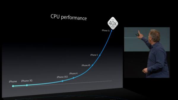 iPhone 5s vs Older iPhones Speed Test Comparison [VIDEO]