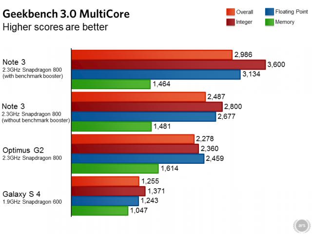 Samsung Galaxy Note 3 Benchmarks Shenanigans