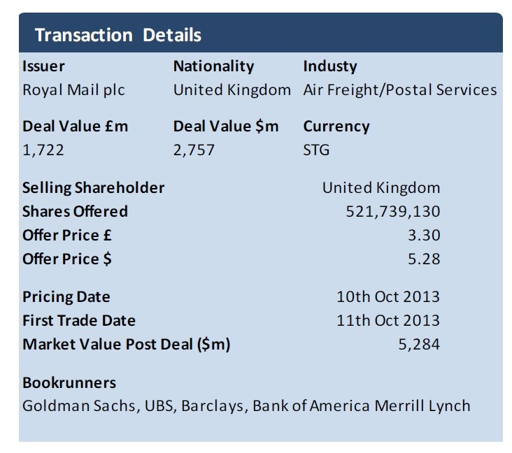 Royal Mail IPO (Chart: Dealogic)