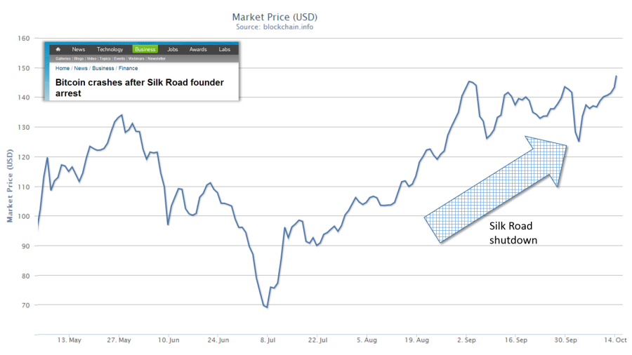 Bitcoin Value Following Silk Road Shut Down