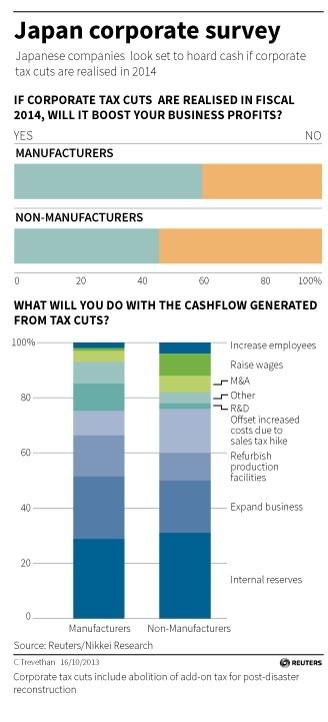 Japan Corporate Survey