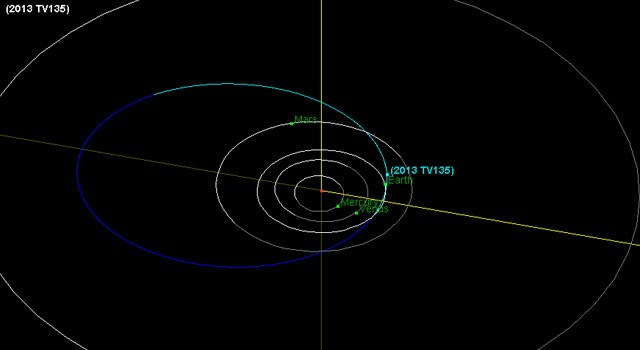 NASA diagram show 2013 TV135 assteriod trajectory in light blue, brushing by Earth PIC: NASA/JPL-Caltech