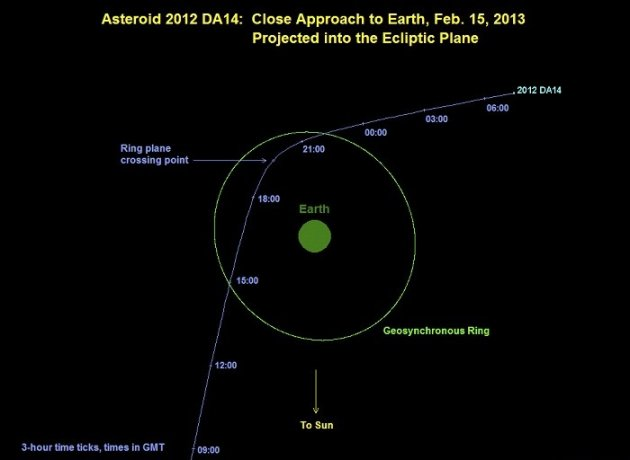 The path of asteroid 2012 DA14's approach to earth (Reuters)