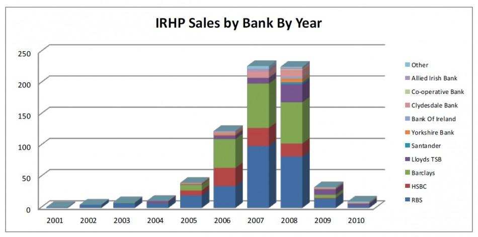 FIGURE 1 (Chart: Bully-Banks Survey)