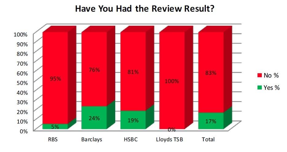 FIGURE 2 (Chart: Bully-Banks)