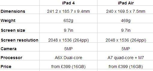 iPad Air vs iPad 4