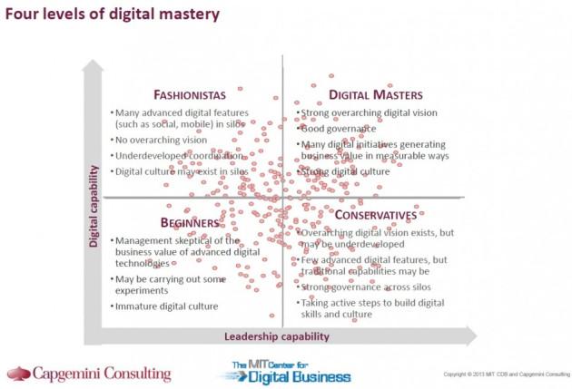 Digital mastery chart