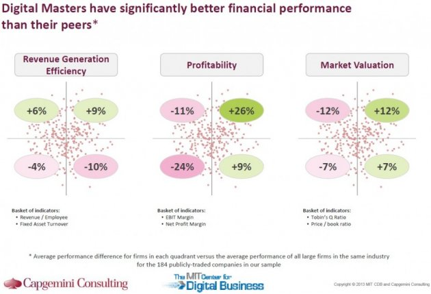 Digital masters financial performance