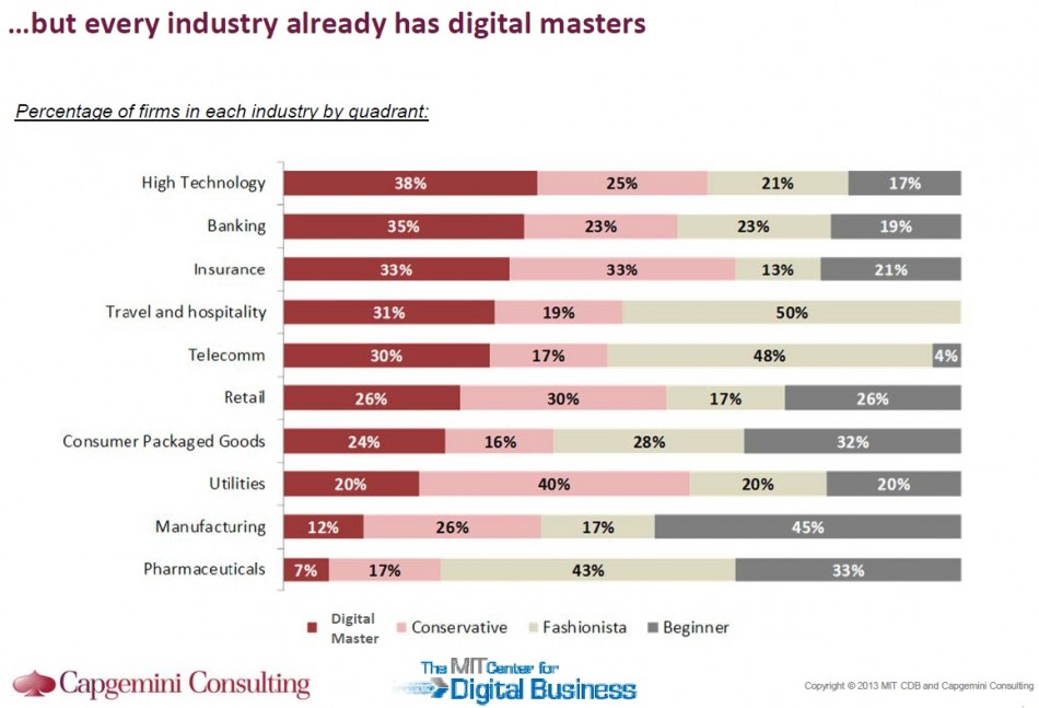 Digital masters by industry
