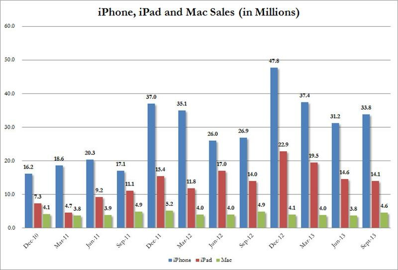 iPhone, iPad and Mac Sales Chart