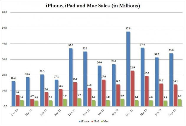 iPhone, iPad and Mac Sales Chart