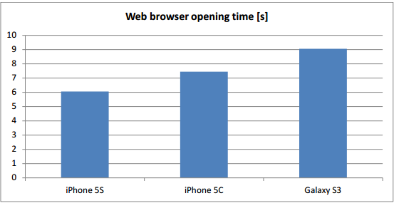 Galaxy S3 Outperforms iPhone 5s and 5c in Web Browser Speed and Touch Accuracy Tests