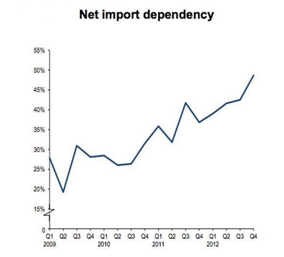 Figure 1: UK Net Import Dependency (Chart: DECC)