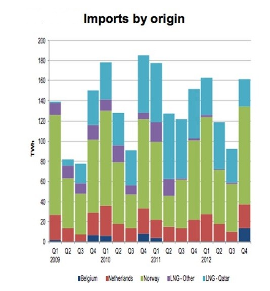 UK Import Dependency by Region (Chart: DECC)