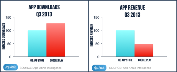 Android vs Apple app stores