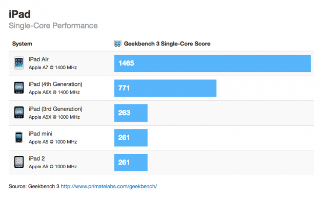 iPad benchmark tests
