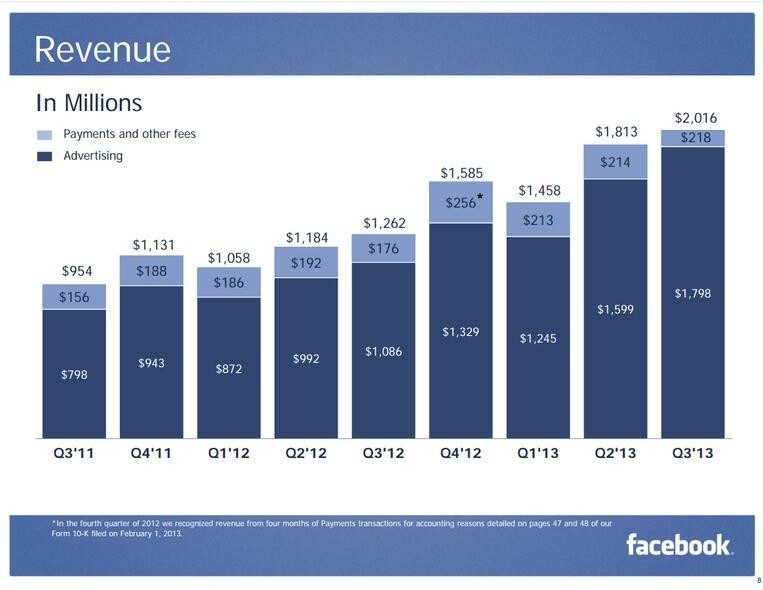 Facebook Q3 2013 Results