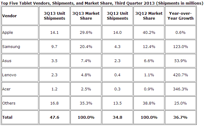 Q3 2013 Global Tablet Market Share (IDC)
