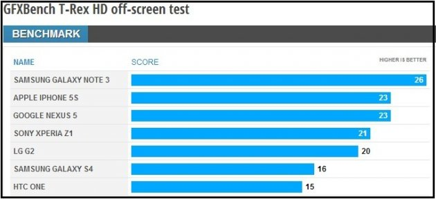 GFXBench T-Rx HD off-screen test