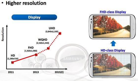 Samsung 2015 Roadmap Reveals 4K Resolution Folding Screens for Smartphones