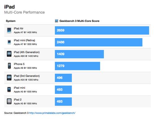 Retina iPad Mini Benchmarks 5x Faster than Original iPad Mini in Geekbench 3