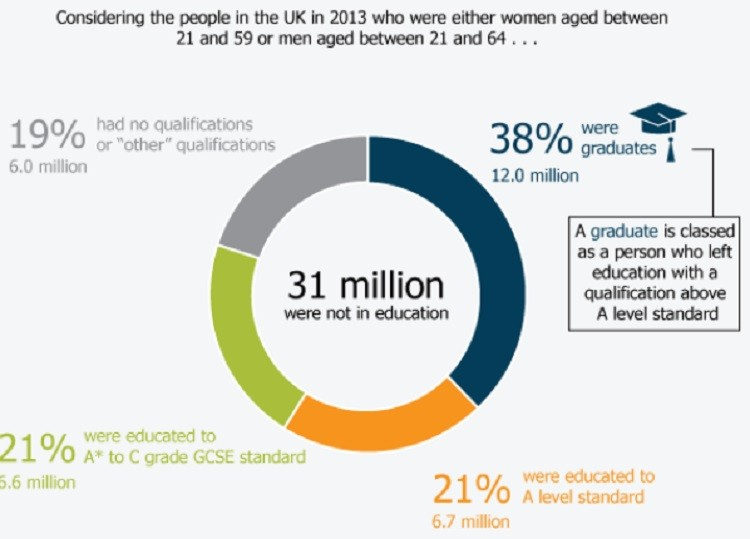 UK Graduates Chart 1