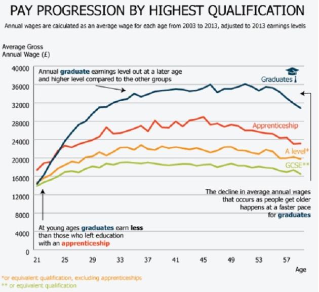 UK Graudates Chart 5