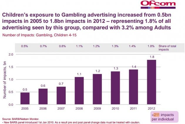 Gambling children Ofcom