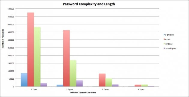 Passwords graph