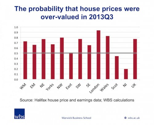 Wawrick Business School UK house prices