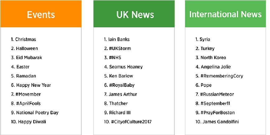Twitter Trending Topics in 2013 (UK)