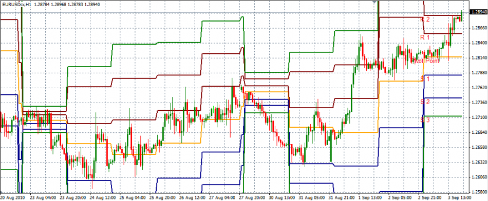 Pivot Points indicator on Metatrader4