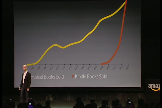 Kindle Ebooks outsell printed books, Samsung Galaxy Note 10.1 release this month, Remote control Minis used during Olympics