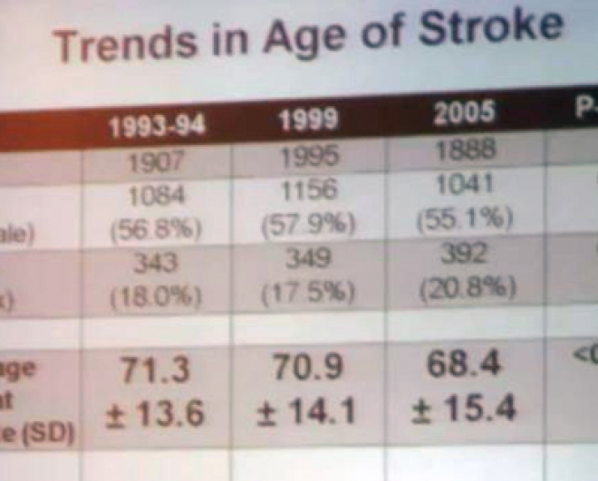 Stroke victims getting younger now aged 55