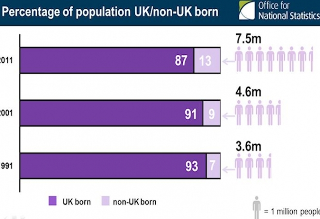 2011 UK census shows diverse and changing Britain