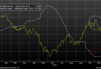 US 3-month Libor - 3-month Euribor and EURUSD (yellow line)
