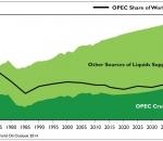 OPEC share of world oil supply has fallen since 2000